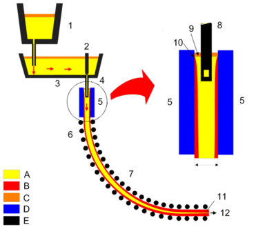 Continuous casting - Wikipedia, the free encyclopedia