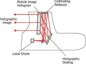 Holographic weapon sight - Internal light path of EOTech holographic sights.