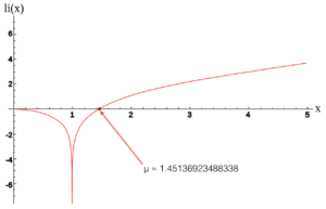 Logarithmic Integral Function and Soldner Constant.png