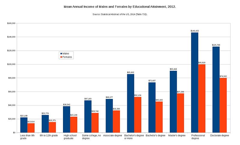Mean annual income by sex and education 2012.jpg