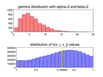 Medcouple - A histogram of 5000 random values sampled from a skew gamma distribution above, and the corresponding histogram of the medcouple kernel values below. The actual medcouple is the median of the bottom distribution, marked at 0.188994 with a yellow line.