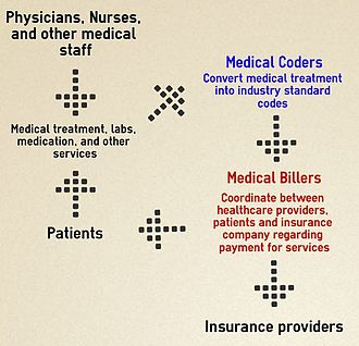 Medical billing - Infographic showing how healthcare data flows within the billing process