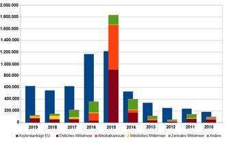 wieviel geld bekommen flüchtlinge in europa 2021 automatisierter handelsbot
