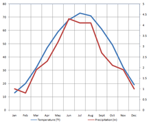 Climate Of Minnesota Wikipedia - Average winter temperature in arizona