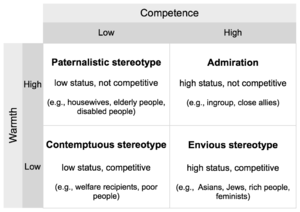 Stereotype content model - Stereotype content model, adapted from Fiske et al. (2002): Four types of stereotypes resulting from combinations of perceived warmth and competence.