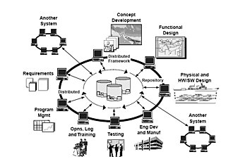 Scientific modelling - Image: Modeling and Simulation Integrated Use
