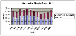 Monthly Renewable Electric Energy 2012.jpg