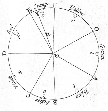 Newton's color circle, from Opticks of 1704, showing the colors he associated with musical notes. The spectral colors from red to violet are divided by the notes of the musical scale, starting at D. The circle completes a full octave, from D to D. Newton's circle places red, at one end of the spectrum, next to violet, at the other. This reflects the fact that non-spectral purple colors are observed when red and violet light are mixed. Newton's color circle.png