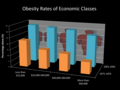 Obesity Rates of Economic Classes.png