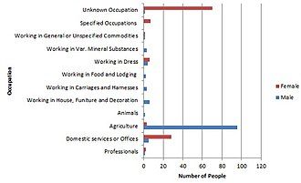 Sibton - Occupations of the residents of the civil parish of Sibton, Suffolk, in 1881. The data has been taken from the 1881 census of England and Wales