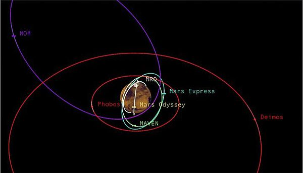 PIA19396-PlanetMars-OrbitsOfMoonsAndOrbiters-20150504