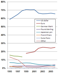 Percentage of global currencies