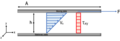 Pressure driven laminar flow between on fixed plate and top moving plate with shear stress enlarged.png