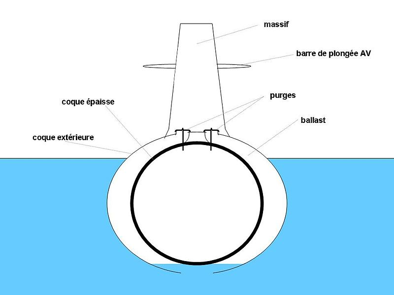 كيف تعمل الغواصة 800px-Principe_SM_1
