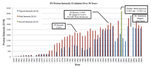 Proton Synchrotron - During its long operation the PS has increased its proton density by a manifold