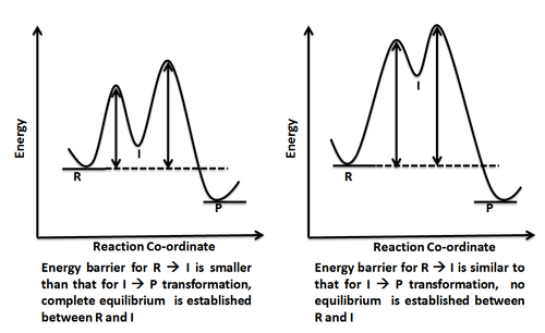 Energy Profile Chemistry Wikipedia