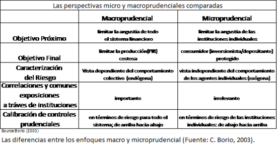 Table macroprudential vs microprudential.