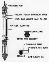 Labeled drawing of fuel-rod element