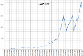 S and P 500 daily linear chart 1950 to 2016.png