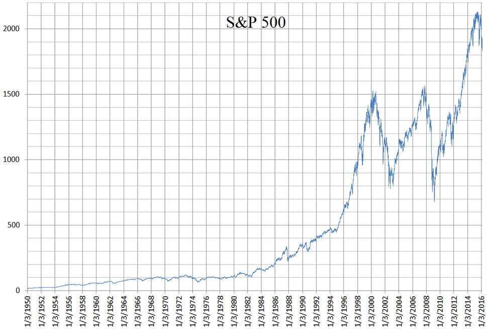 S and P 500 daily linear chart 1950 to 2016