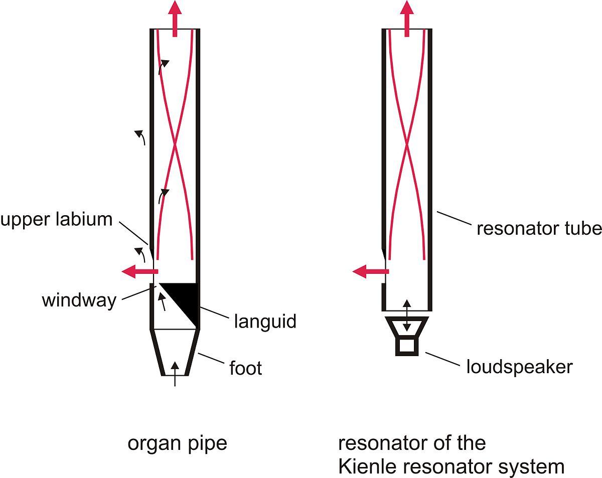 kienle resonator system