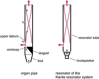 Kienle Resonator System - Schematic view of the stimulation of an oscillating air column in an organ pipe and in the Kienle Resonator System (black arrows: stimulating air flow; red: distribution of oscillation in the tube and sound emittance through the openings)