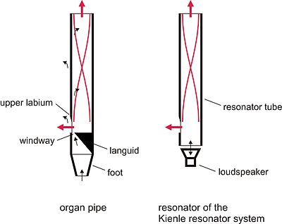 Kienle Resonator System - Wikipedia