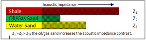 Bright spot - The diagram above shows the acoustic impedance relationship that results in a bright spot.
