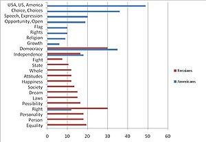 Associative group analysis - Image: Semantograph of the theme Freedom