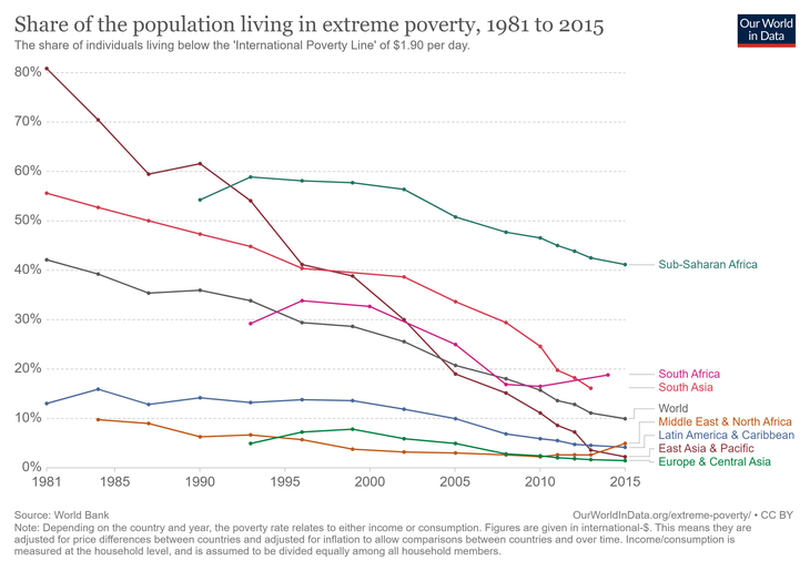Share-of-the-population-living-in-extreme-poverty-in-selected-parts-of-the-world.png