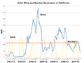 Solar Wind and Nuclear Generation in California-2013-03.png