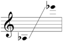 Sounding range of soprano saxophone.png