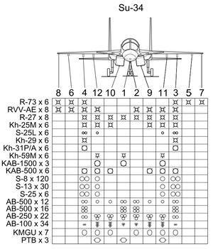 Su-34 Hardpoint & Armament arrangement.PNG
