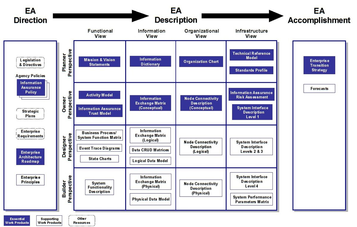 enterprise architecture In the years since john zachman originated the field of enterprise architecture ( ea) in his seminal 1987 article for ibm systems journal, ea has.