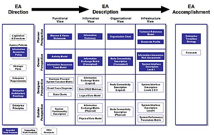 Treasury Enterprise Architecture Framework - Wikipedia