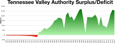 Tennessee Valley Authority Surplus/Deficit