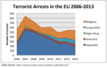 Terrorist Arrests in the EU by Affiliation Updated.png