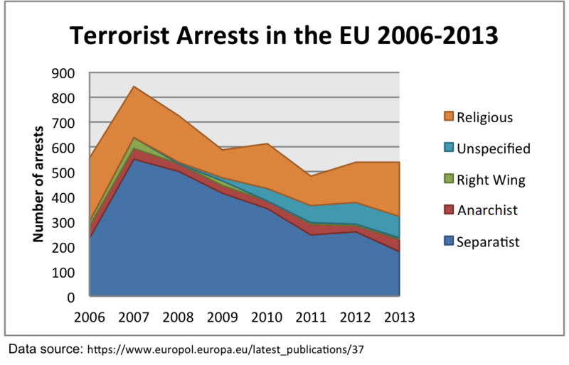 File:Terrorist Arrests in the EU by Affiliation Updated.png