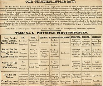 Fruitlands (transcendental center) -  Greaves' Table of the Circumstantial Law, as revised by Fruitlands co-founder Charles Lane