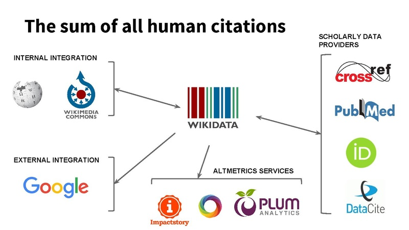 File:The sum of all human citations.pdf