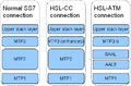 Transfer Protocol Layers for SS7 Network Access.PNG