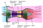 Schematic diagram illustrating a 2-spool, high-bypass turbofan engine with an unmixed exhaust. The low-pressure spool is coloured green and the high-pressure one purple. Again, the fan (and booster stages) are driven by the low-pressure turbine, but more stages are required. A mixed exhaust is often employed nowadays