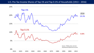 Great Divergence (inequality) a period, starting in the late 1970s, during which income differences increased in the US and in other countries