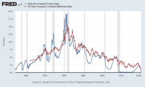 Federal funds rate - 10 year treasury compared to the Federal Funds Rate