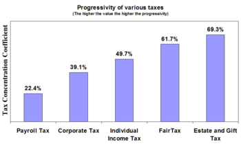 to what does tax progressivity refer