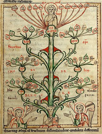 Tree of virtues and tree of vices - Image: Virtues Speculum Virginum W72 26r