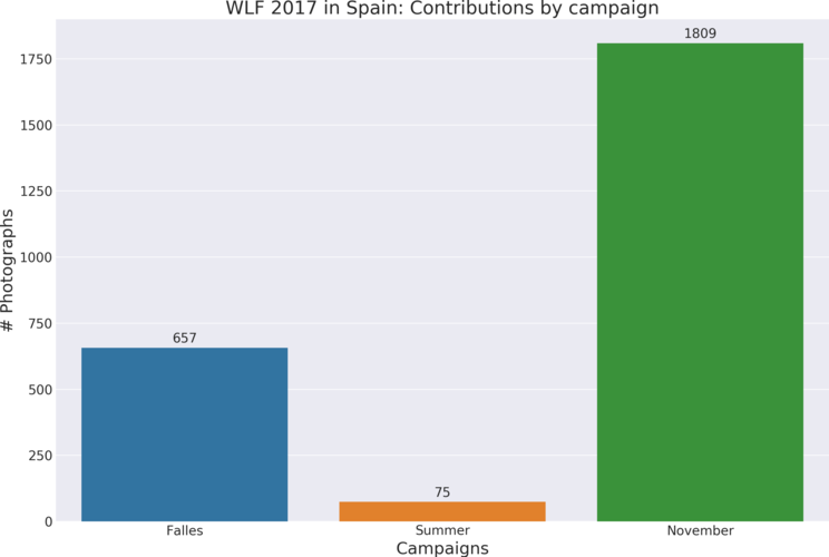 Contributions by campaign in Wiki Loves Folk 2017 in Spain.