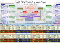 2006 FIFA World Cup Wall Chart