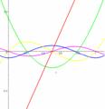 Բեռնուլիի բազմանդամի գրաֆիկ.png