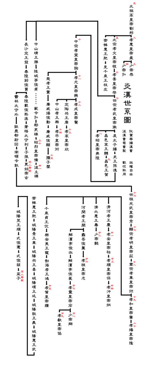 炎漢世系圖.png